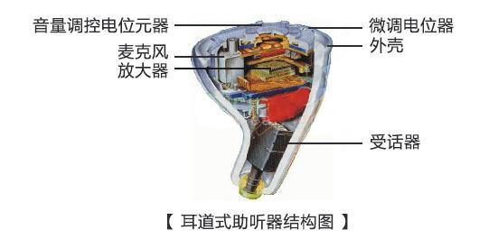 耳道式助听器结构.jpg